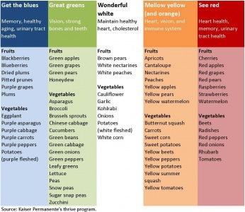 Orange frugter og grøntsager